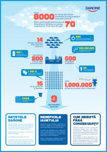Infografic-Danone-567x800